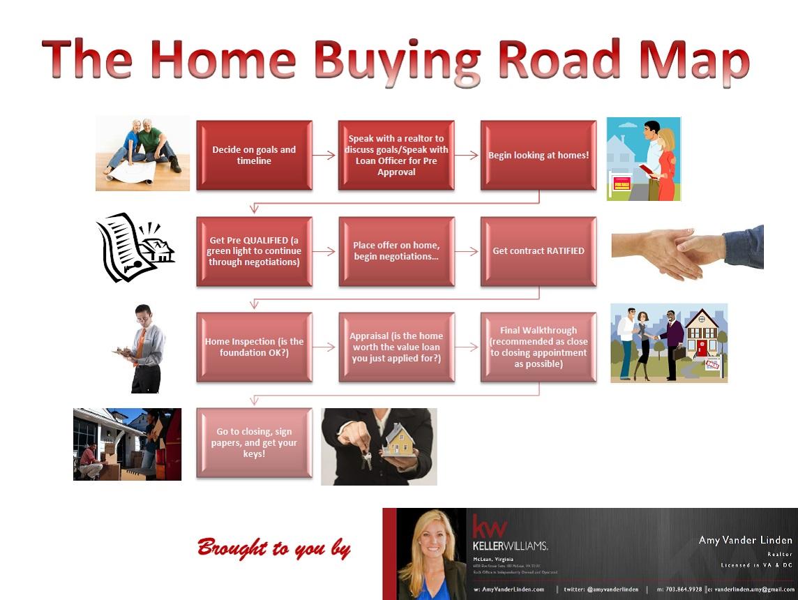 The Home Buying Process – Start to Finish | Buying Process Map on buying organization chart, buying process stages, buying process model, buying process service, strategy map, buying process chart, customer experience map, customer buying map, customer segmentation map,